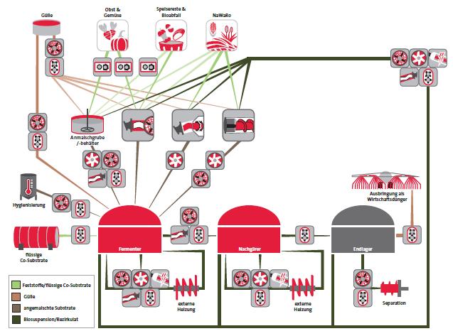 Biogas technology for a profitable biogas plant | Vogelsang