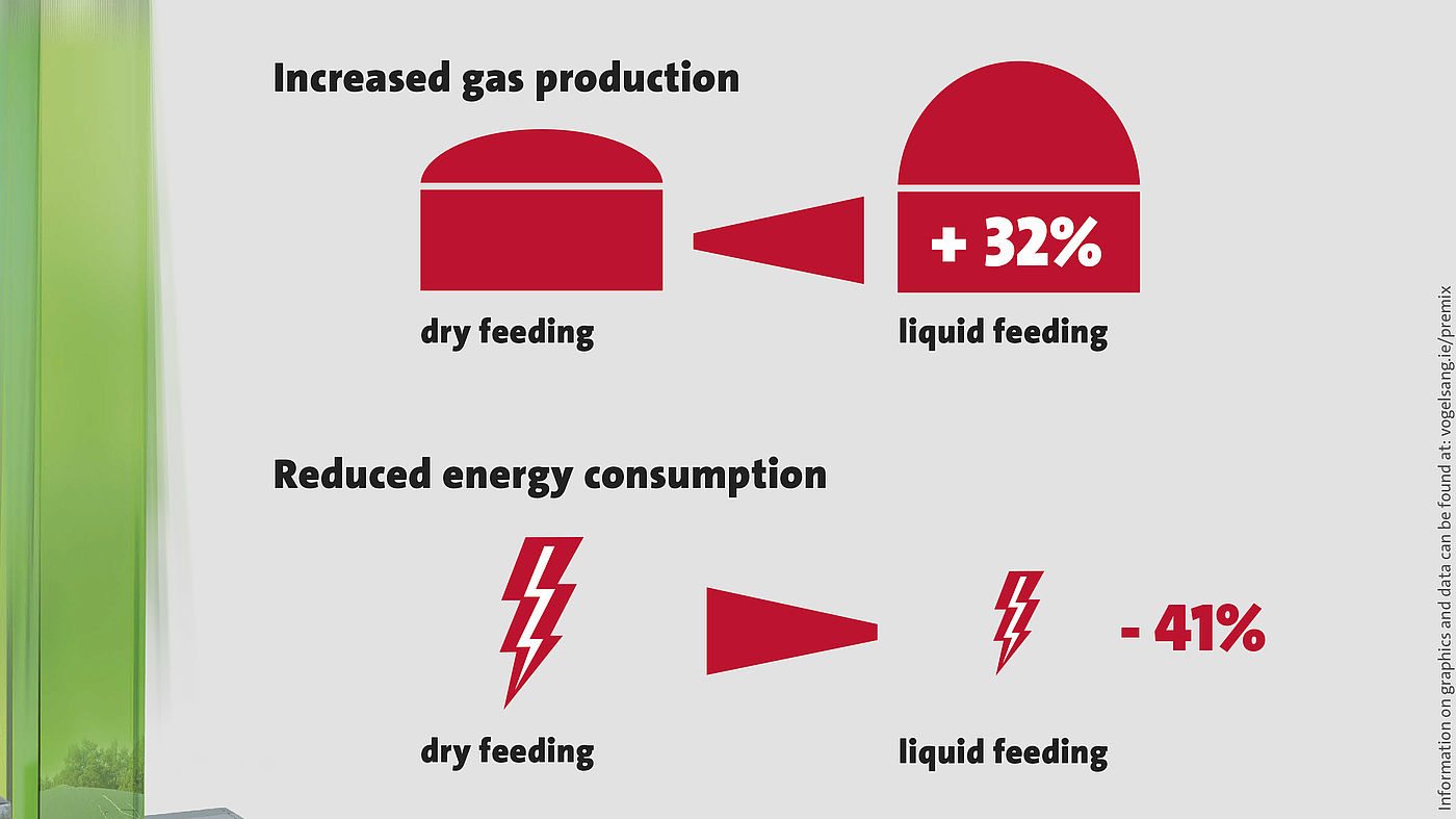 Infographic - liquid feeding