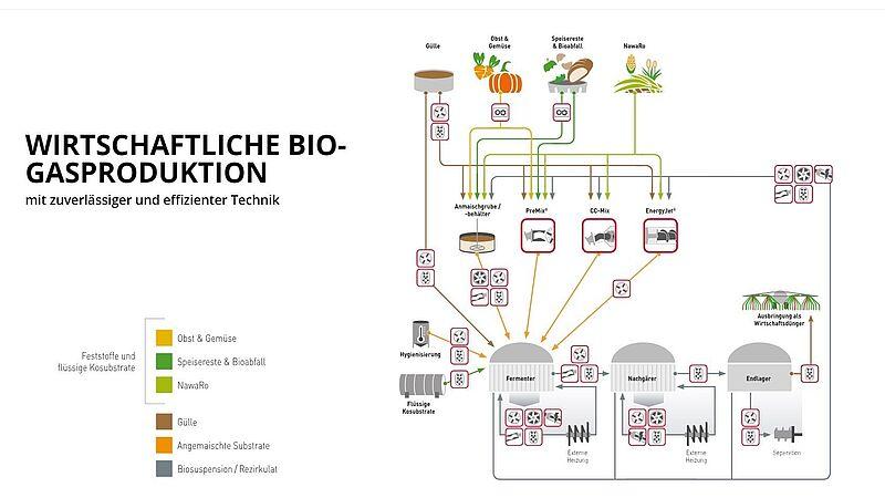 Bioenergie Bamberg GmbH & Co.KG
